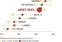 regularite-arsky
