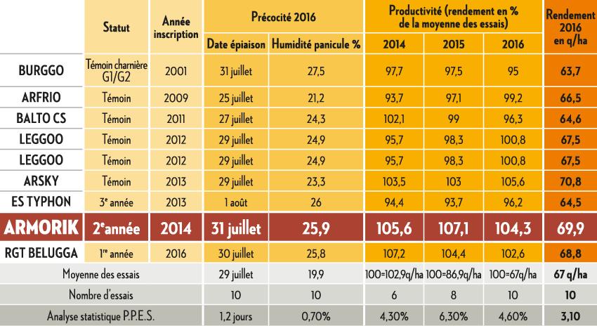 Résultats Arvalis Institut du végétal 2016