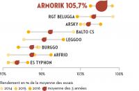 regularite-armorik