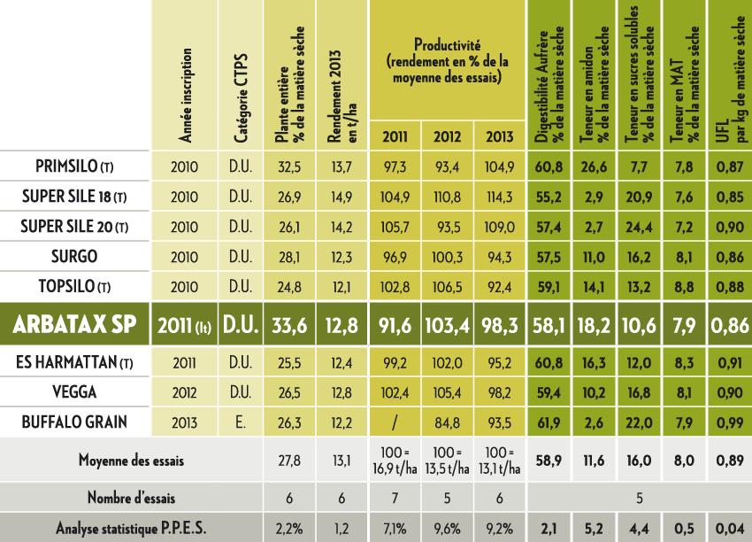 Résultats Arvalis Institut du végétal 2013