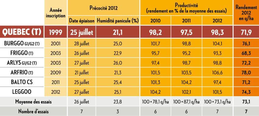 Résultats Arvalis Institut du végétal 2012