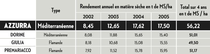 Rendement annuel en matière sèche (t de MS/ha)