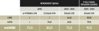 resultats-manobi