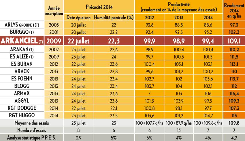 Résultats Arvalis Institut du végétal 2014