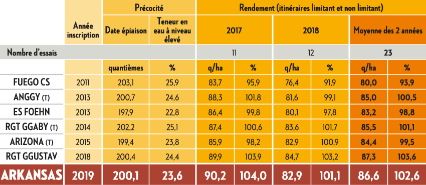 RÉSULTATS D'INSCRIPTION