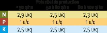 RéussirGrain-FertilisationBesoins2020